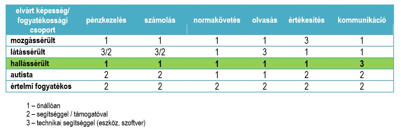 magas vérnyomás 2 csoport fogyatékosság magas vérnyomás vesepatológiával