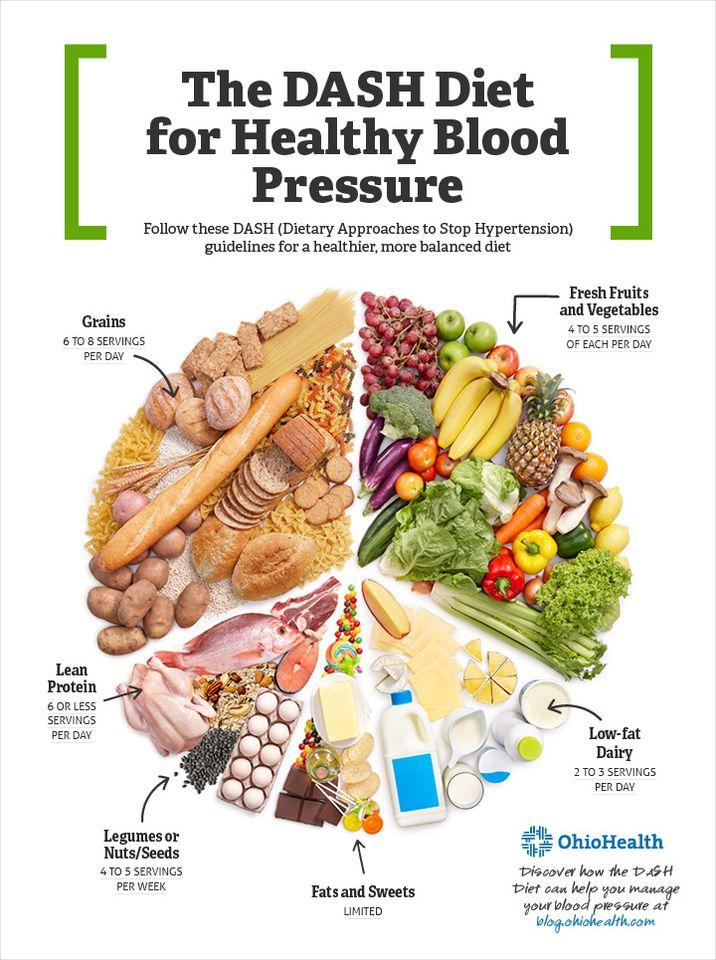diéta a magas vérnyomásért nőknél mi a fokozott magas vérnyomás