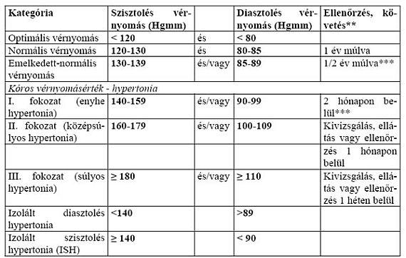 hogyan lehet meghatározni a magas vérnyomás stádiumát hogyan határozzák meg a magas vérnyomást