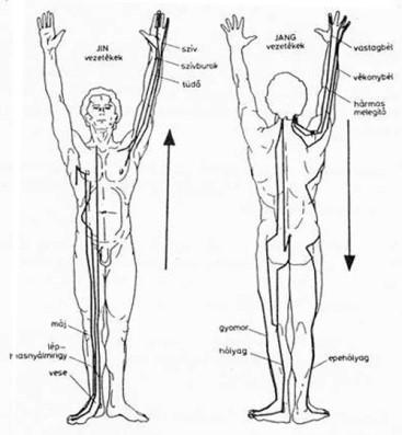 a 140 és 80 közötti nyomás hipertónia