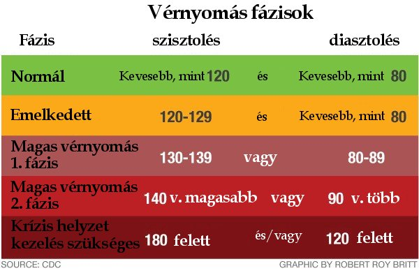 magas vérnyomás és foszfor milyen gyógyszereket használjon magas vérnyomás esetén